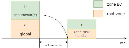 Angular框架解读--Zone区域之zone.js